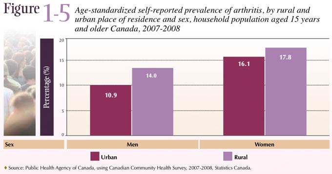 Figure 1-5 Age-standardized self-reported prevalence of arthritis, by rural and urban place of residence and sex, household population aged 15 years and older Canada, 2007-2008