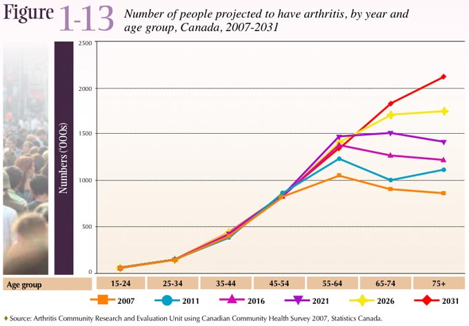 Figure 1-13: Number of people projected to have arthritis, by year and age group, Canada 2007-2031)