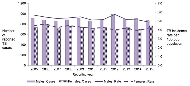 Figure 3: Number of reported active tuberculosis cases (new and re-treatment) and incidence rates per 100,000 population by sex in Canada, 2005 to 2015. Text equivalent follows.