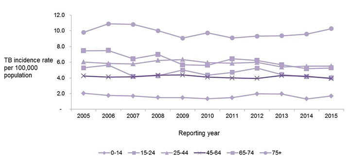 Figure 4: Tuberculosis incidence rates per 100,000 population by age group in Canada, 2005 to 2015. Text equivalent follows.