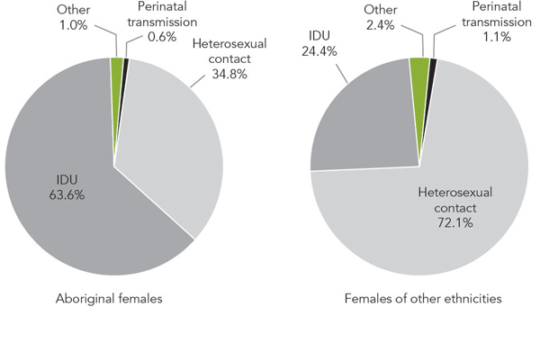 Figure 2b - Exposure category distribution of reported HIV cases in Canada, comparing Aboriginal  females (n = 1,389) with females of other ethnicities (n = 1,579), 1998 to 2012