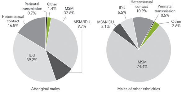 Figure 4a - Exposure category distribution of reported AIDS cases  identified as Aboriginal males (n = 589) versus males of other ethnicities (n =  14,629), 1979-2012