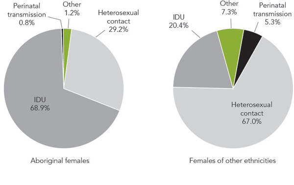 Figure 4b - Exposure category distributions of reported AIDS cases  identified as Aboriginal females (n = 257) versus females of other ethnicities  (n = 1,494), 1979-2012