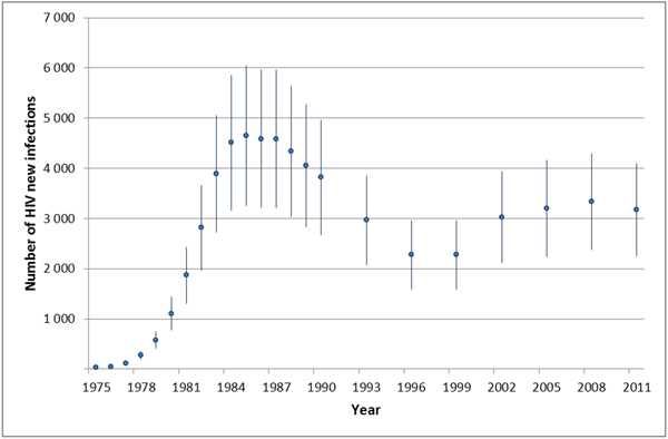 Figure 2. Estimated number of new HIV infections in Canada for selected years (bars indicate range of uncertainty)