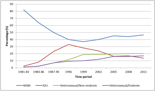 Figure 4. Distribution of estimated new HIV infections in Canada over time, by exposure category