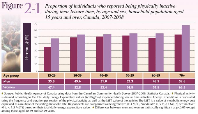 Figure 2-1: Proportion of individuals who reported being physically inactive 15 years and over, Canada, 2007-2008