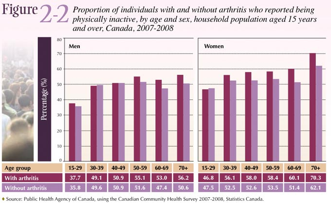 Figure 2-2: Proportion of individuals with and without arthritis who reported being physically inactive, by age and sex, household populaton aged 15 years and over, Canada, 2007-2008