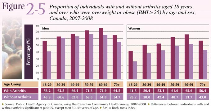 Figure 2-5: Proportion of individuals with and without arthritis aged 18 years and over who were overweight or obese (BMI ≥ 25) by age and sex, Canada 2007-2008