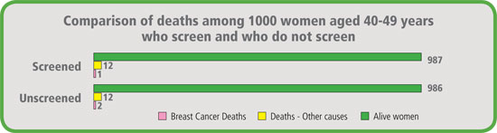 Comparison of deaths among 1000 women aged 40-49 years who screen and who do not screen