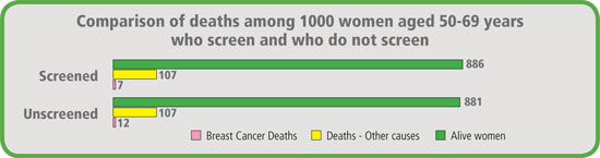 Comparison of deaths among 1000 women aged 50-69 years who screen and who do not screen