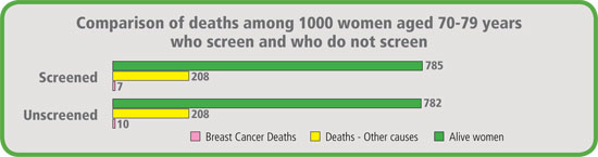 Comparison of deaths among 1000 women aged 70-79 years who screen and who do not screen