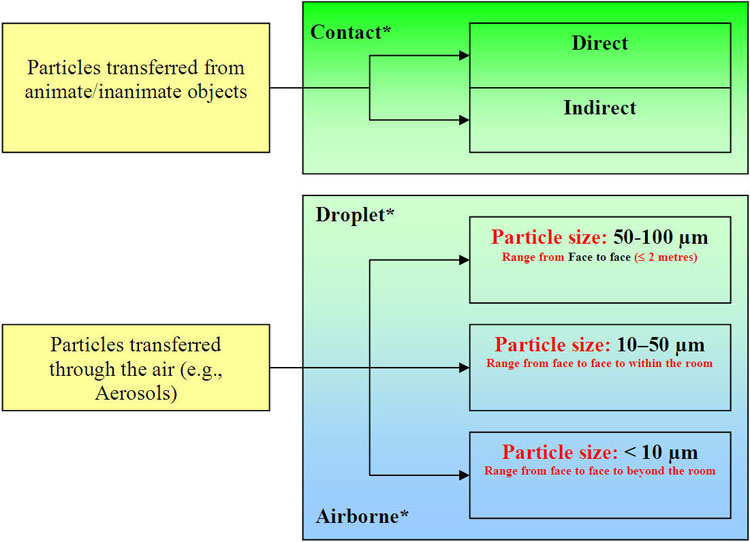 Figure 2: Exposure to Particles Develped by the ANNEX F Working Group, 2008; * See Glossary