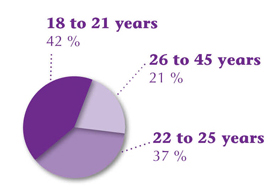 Figure2 : 41 adults from 18 to 45 years seen by the clinic