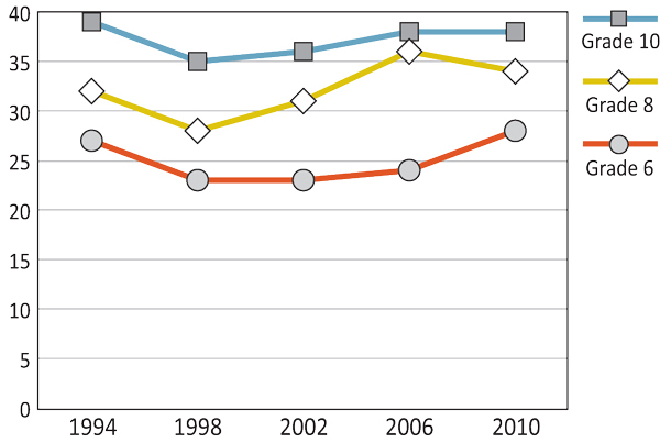 Figure 2.10: Girls who report feeling depressed or low at least once a month