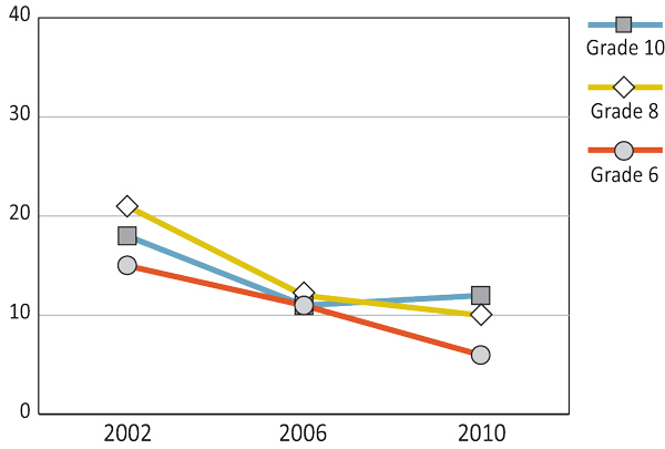 Figure 7.16: Girls who drink non-diet soft drinks daily or more