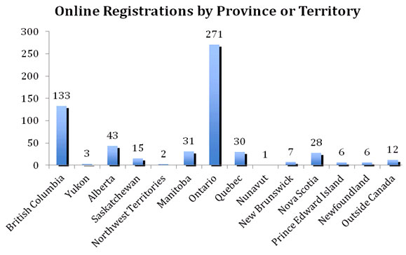 Online Registrations by Province or Territory