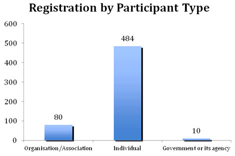 Registration by Participant Type
