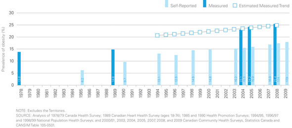 Figure 1: Prevalence of Obesity, Ages 18 Years and Older, Canada, 1978-2009