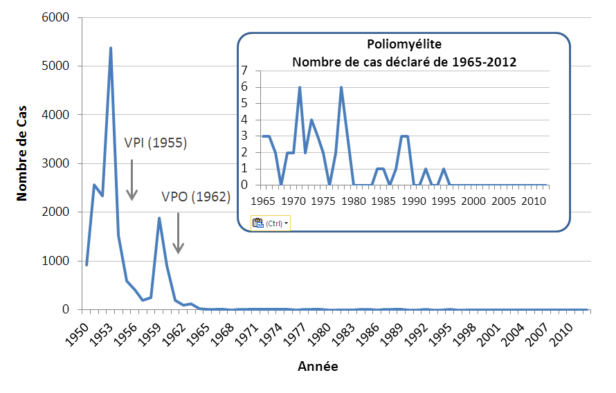 Poliomyélite Paralytique