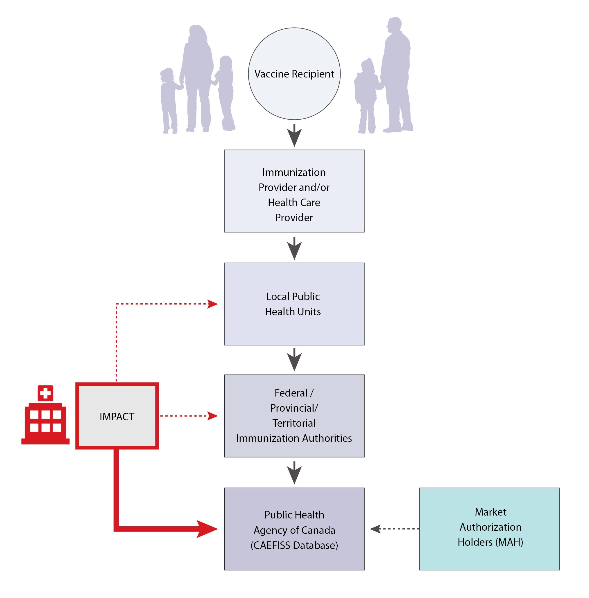 Canadian Adverse Events Following Immunization Surveillance System ...