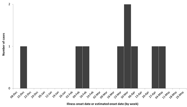 Number of people infected with the outbreak strain of Salmonella Newport or Salmonella Hartford