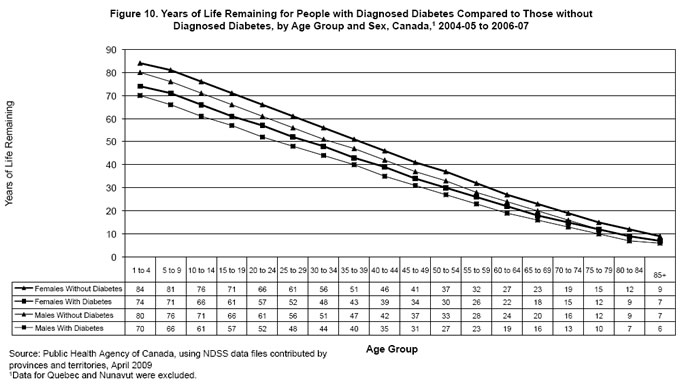Figure 10. Years of Life Remaining for Canadians with Diagnosed Diabetes Compared to Those without Diagnosed Diabetes, by Age Group and Sex