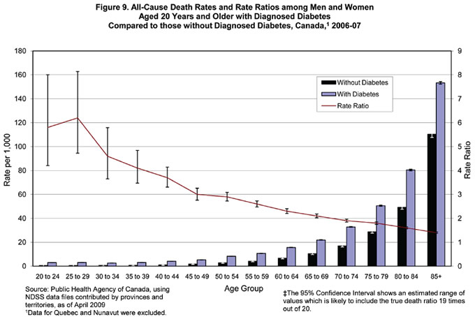 Figure 9. All-Cause Death Rates and Ratios among Canadians Aged 20 Years and Older with Diagnosed Diabetes Compared to those that aren't