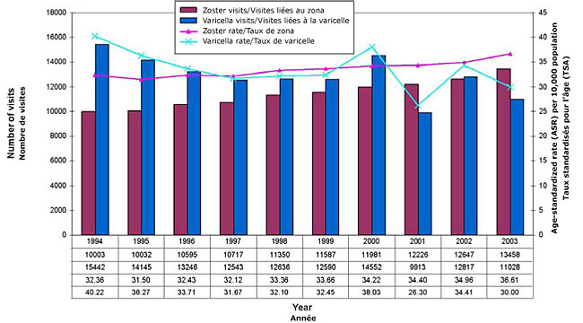 Figure 1. Age-standardized rate and number of physician visits for zoster and varicella in BC, 1994-2003
