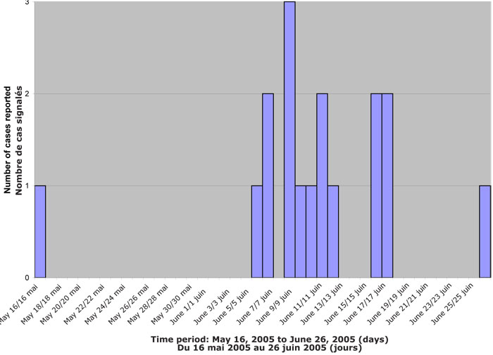 Figure 1. Number of laboratory-confirmed cases of hepatitis A by date of symptom onset, Waterloo, Ontario, May-June, 2005