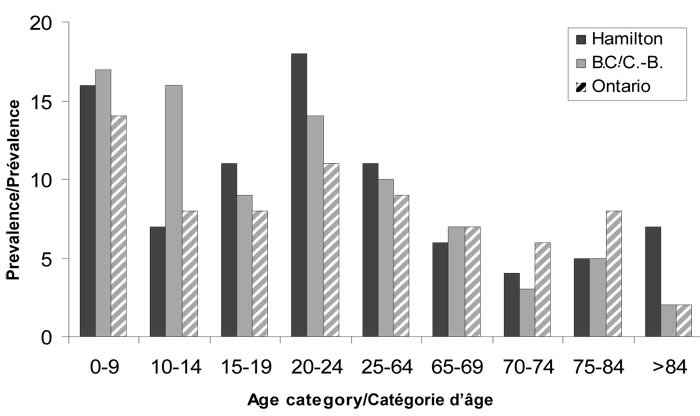 Figure 1: Monthly prevalence of acute gastrointestinal illness by age for Hamilton, British Columbia and Ontario studies
