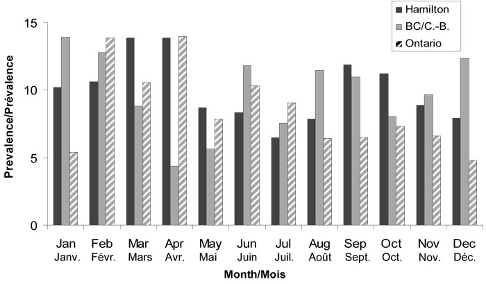 Figure 2: Monthly prevalence of acute gastrointestinal illness by study month for Hamilton, British Columbia and Ontario studies