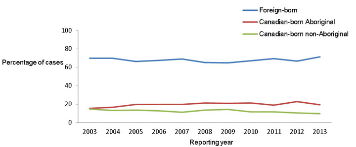 Figure 4: Percentage of reported tuberculosis cases by origin, Canada, 2003–2013