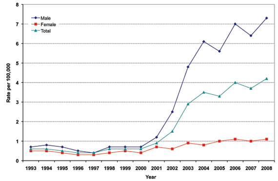 Figure 10: Reported Rates of Infectious Syphilis by Sex and Overall, 1993 to 2008, Canada