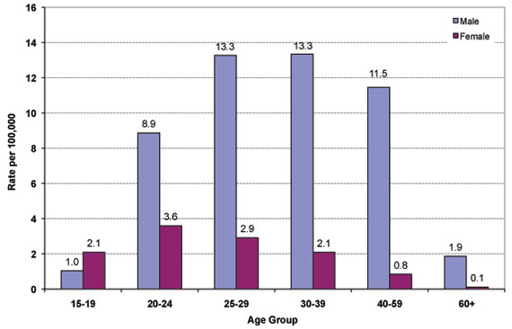 Figure 11: Reported Rates of Infectious Syphilis by Sex and Age Group, 2008, Canada