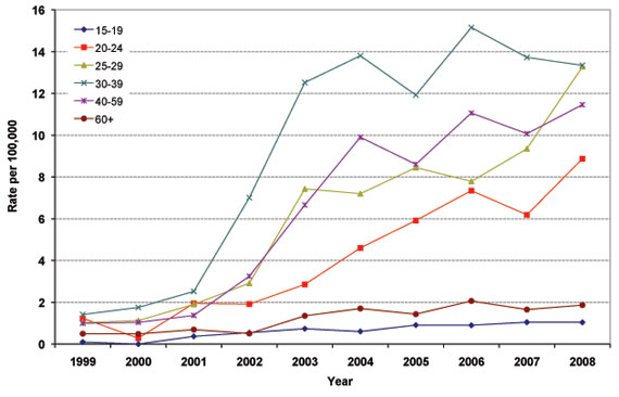 Figure 12: Reported Rates of Infectious Syphilis in Males by Age Group, 1999 to 2008, Canada