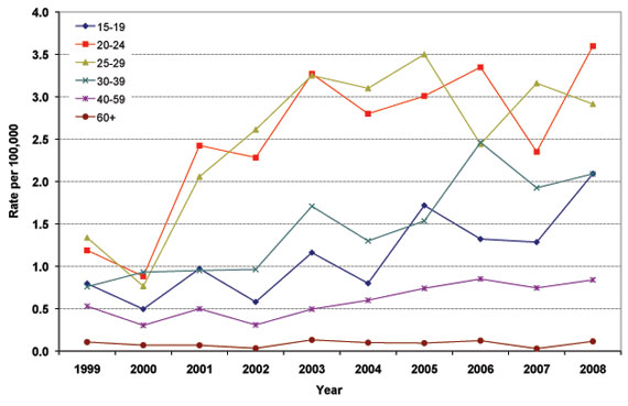 Figure 13: Reported Rates of Infectious Syphilis in Females by Age Group, 1999 to 2008, Canada